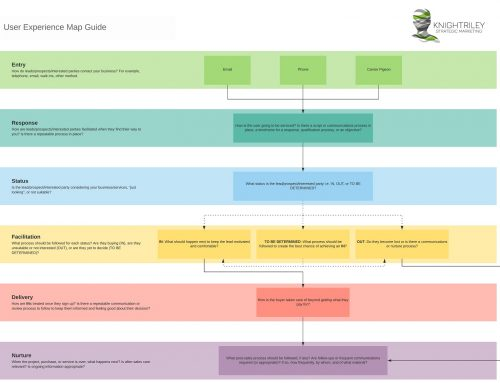 Defining Your Own User Experience Map